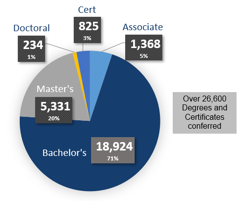 Bachelor's 18,924 71% | Master's 5,331 20% | Associate 1,368 5% | Cert 825 3% | Doctoral 234 1%