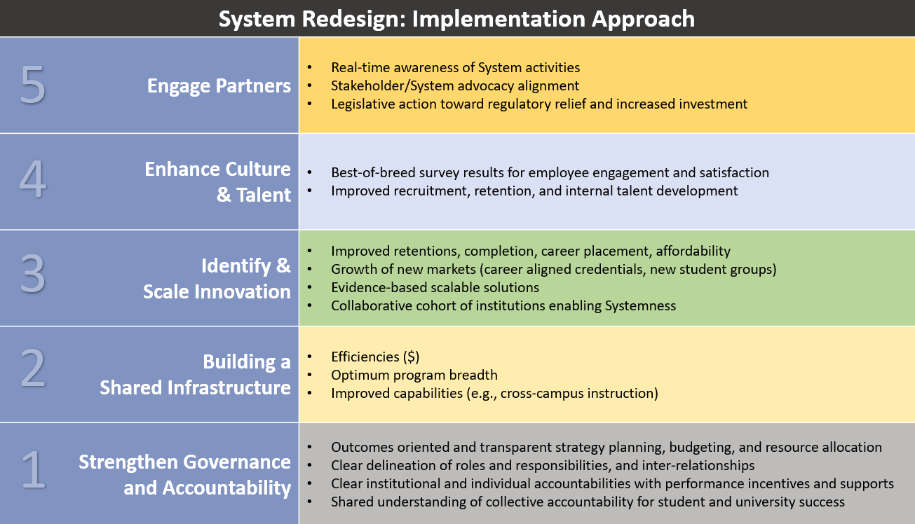 System Redesign: Implementation Approach - view PDF