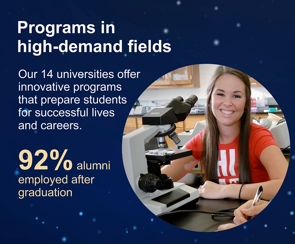 Programs in high-demand fields. Our 14 universities offer innovative programs that prepare students for successful lives and careers. 92% alumni employed after graduation.